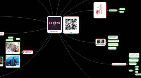 Mind Map: Out of control
