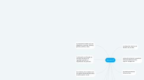 Mind Map: Articulo 3°