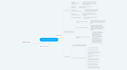 Mind Map: ESTRUCTURA FUNCIONAL