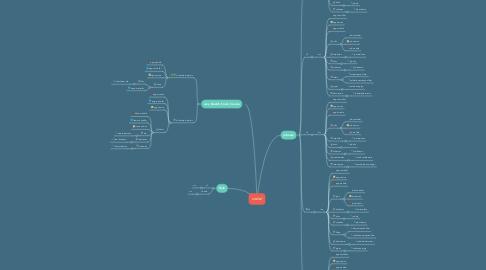 Mind Map: code/