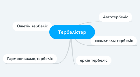 Mind Map: Тербелістер