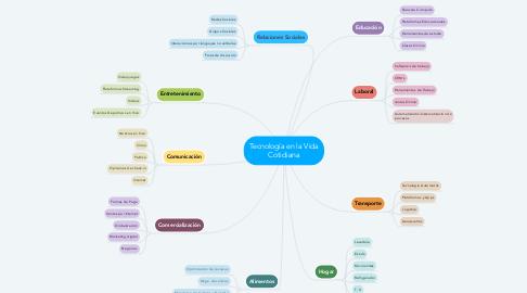 Mind Map: Tecnología en la Vida Cotidiana