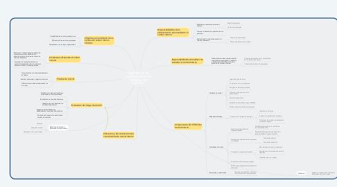 Mind Map: AUDITORÍAS DE CONTROL INTERNO Y RIESGOS DE CONTROL