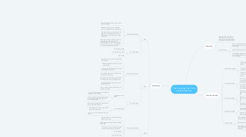 Mind Map: Nội dung dạy học Công nghệ ở Tiểu học