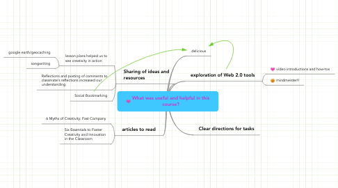 Mind Map: What was useful and helpful in this