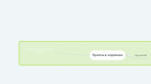 Mind Map: Организовываем доставку товаров