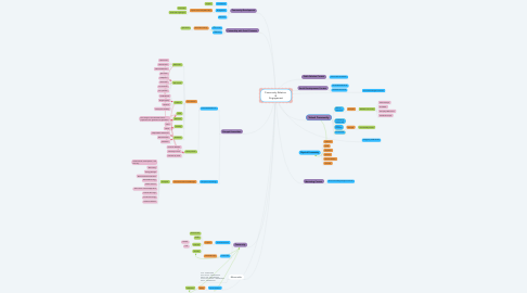 Mind Map: Community Relation  &  Engagement