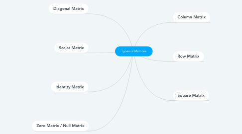 Mind Map: Types of Matrices