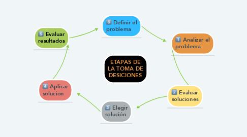Mind Map: ETAPAS DE LA TOMA DE DESICIONES