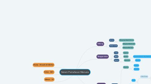 Mind Map: Sistem Pernafasan Manusia