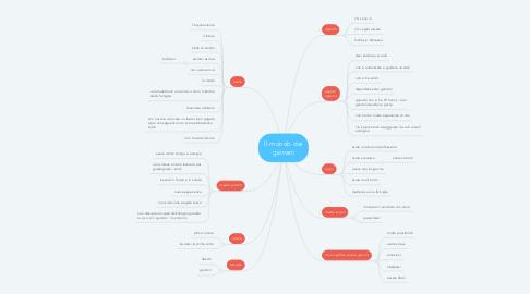 Mind Map: Il mondo dei giovani
