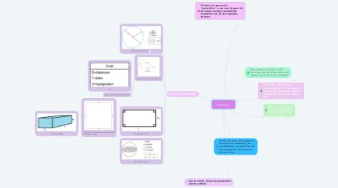 Mind Map: Formler