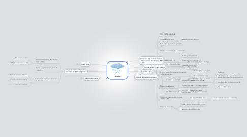 Mind Map: Euria