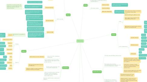 Mind Map: Filosofian osa-alueet
