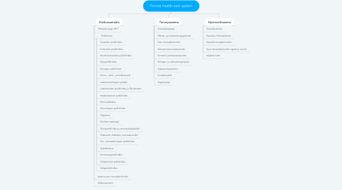 Mind Map: Finnish health care system