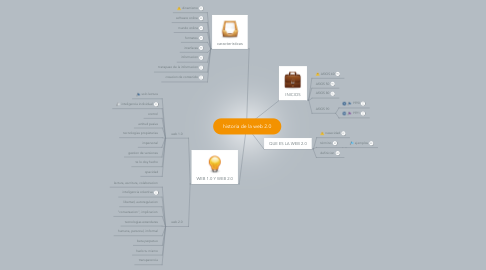 Mind Map: historia de la web 2.0