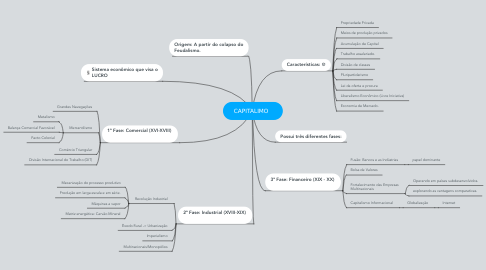 Mind Map: CAPITALI$MO
