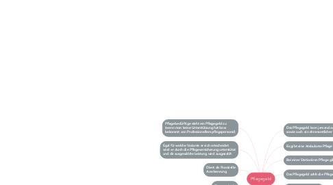 Mind Map: Pflegegeld