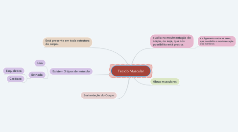 Mind Map: Tecido Muscular