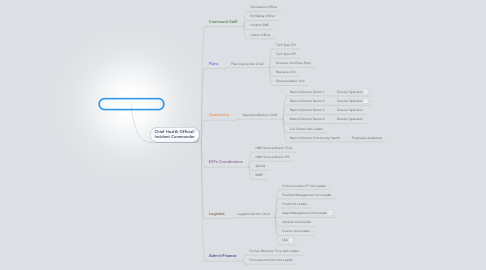 Mind Map: MDCHD Command Center