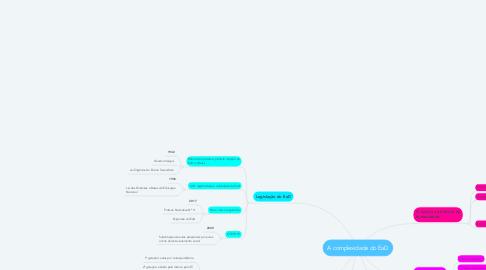 Mind Map: A complexidade do EaD