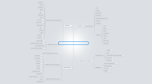 Mind Map: ONLINE LEARNING LEADERSHIP ECO-SYSTEM