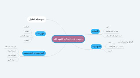 Mind Map: خديجه عبدالحكيم العبدالله
