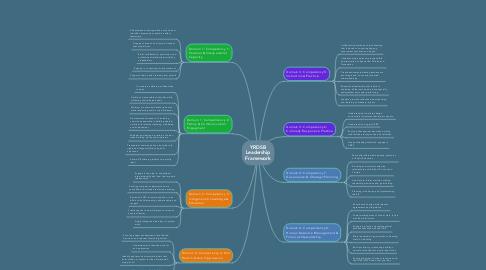 Mind Map: YRDSB Leadership Framework :  5) Instruction practice How do you ..