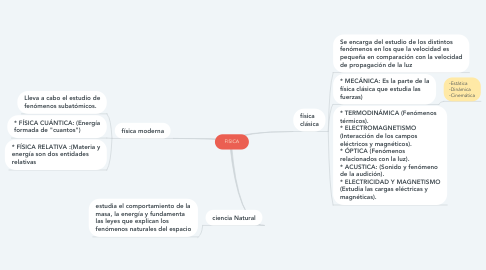 Mind Map: FISICA