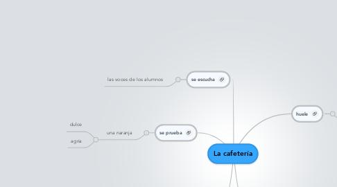 Mind Map: La cafetería