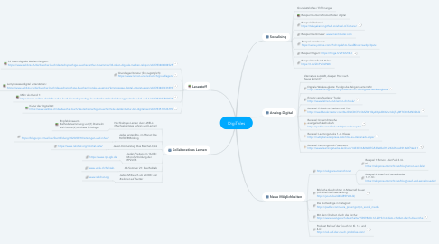 Mind Map: DigiTales