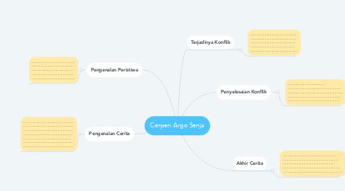 Mind Map: Cerpen Argo Senja