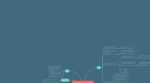 Mind Map: Ética Bursátil y Sanas Prácticas del Mercado de Valores