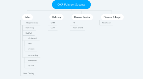 Mind Map: OKR Fulcrum Success