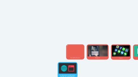 Mind Map: La Internet y la web como proceso de comunicación.