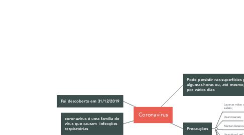 Mind Map: Coronavírus