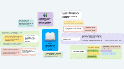 Mind Map: ETAPA PRECONTRACTUAL Expediente de Contratación Art. 36 LOSNCP