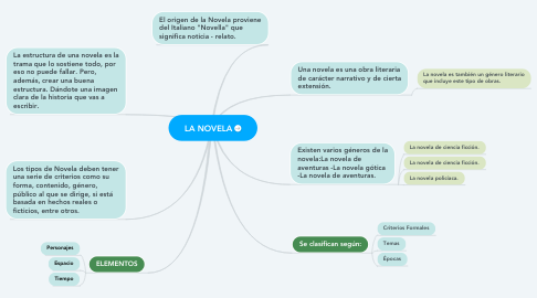 Mind Map: LA NOVELA