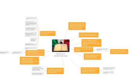 Mind Map: ARTICULO 3° CONSTITUCIONAL
