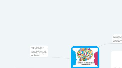 Mind Map: MEDIOS DE COMUNICACIÓN Y EDUCACIÓN
