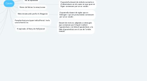 Mind Map: Catala