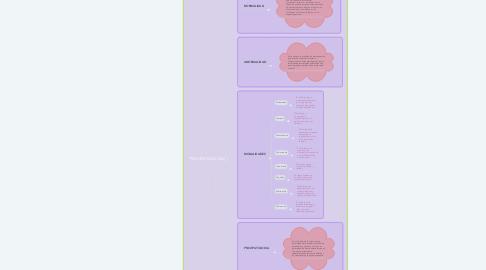Mind Map: PSICOPATOLOGIA