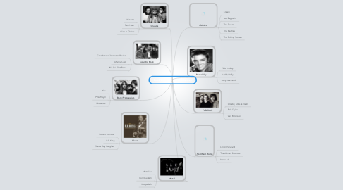 Mind Map: Rock'Roll e as suas vertentes