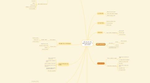 Mind Map: TÉCNICAS DE APRENDIZAJE Y LECTURA