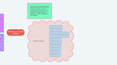 Mind Map: funciones en la vida cotidiana