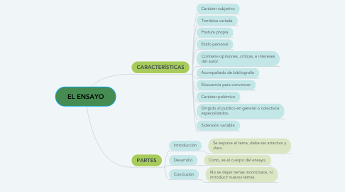 Mind Map: EL ENSAYO