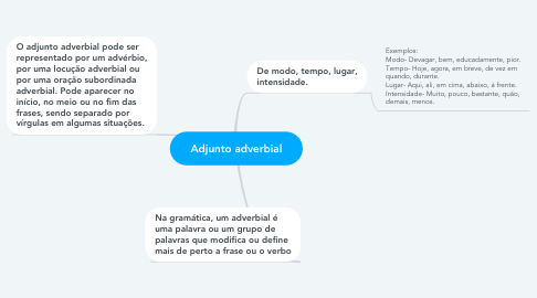 Mind Map: Adjunto adverbial