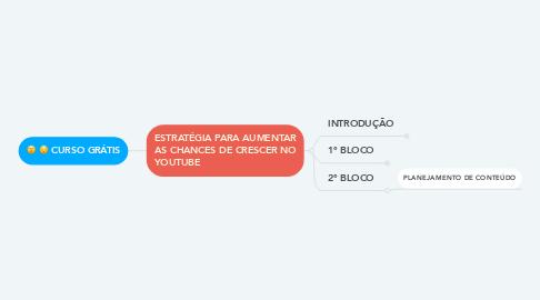 Mind Map: CURSO GRÁTIS