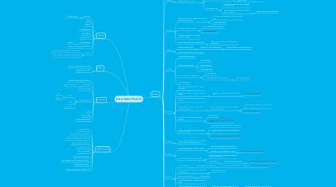 Mind Map: Distal Radius Fixation
