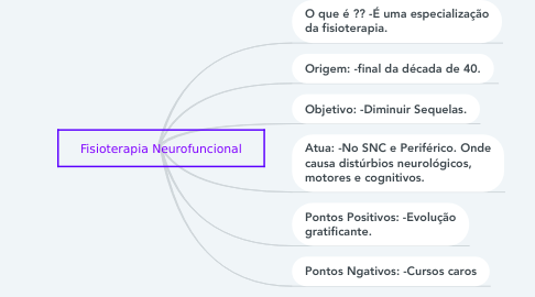 Mind Map: Fisioterapia Neurofuncional